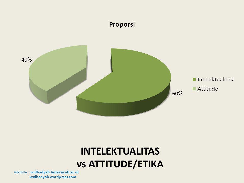 INTELEKTUALITAS vs ATTITUDE/ETIKA
