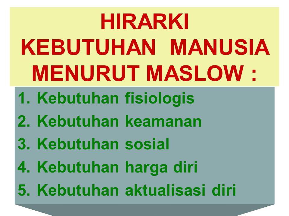 HIRARKI KEBUTUHAN MANUSIA MENURUT MASLOW :