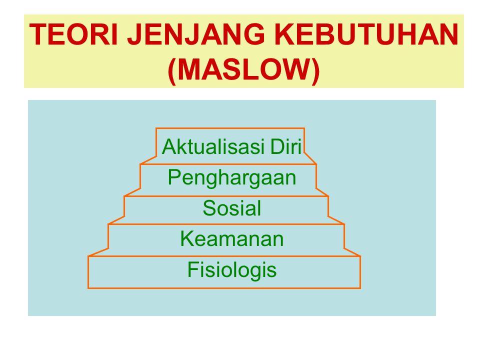 TEORI JENJANG KEBUTUHAN (MASLOW)