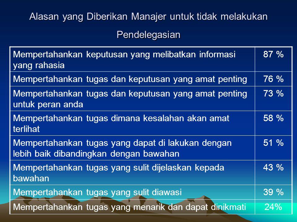 Alasan yang Diberikan Manajer untuk tidak melakukan Pendelegasian