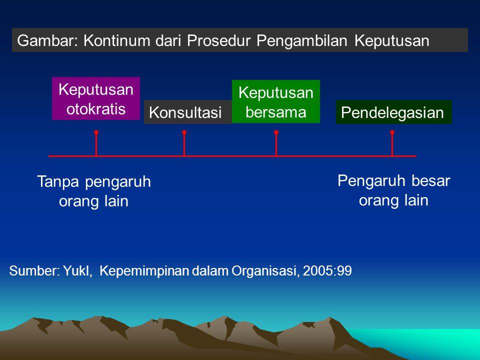 Gambar: Kontinum dari Prosedur Pengambilan Keputusan