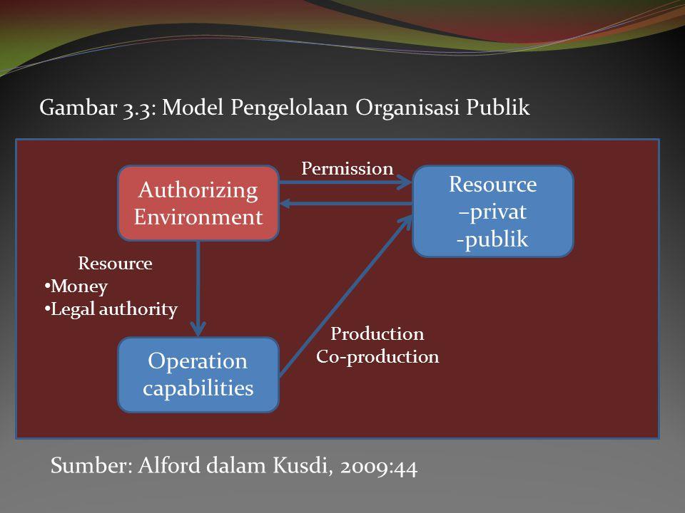 Gambar 3.3: Model Pengelolaan Organisasi Publik