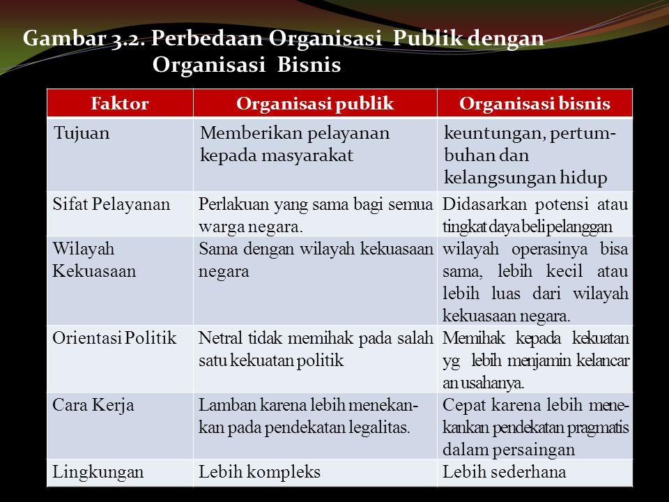 Gambar 3.2. Perbedaan Organisasi Publik dengan Organisasi Bisnis