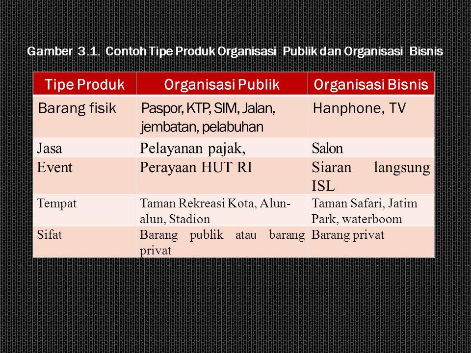 Tipe Produk Organisasi Publik Organisasi Bisnis