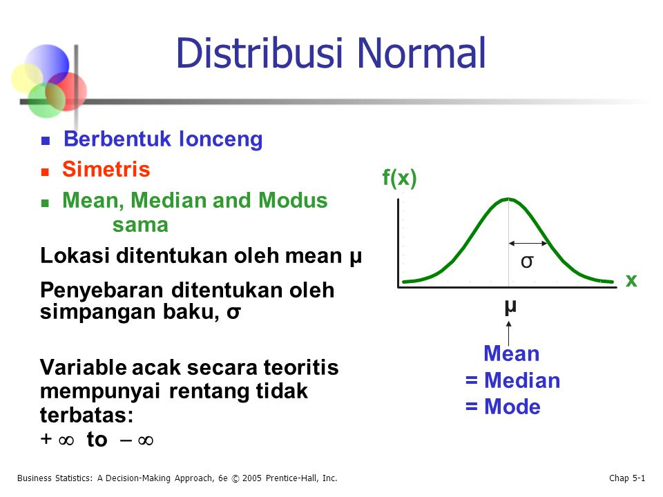 Distribusi Normal Simetris Mean, Median and Modus f(x) sama
