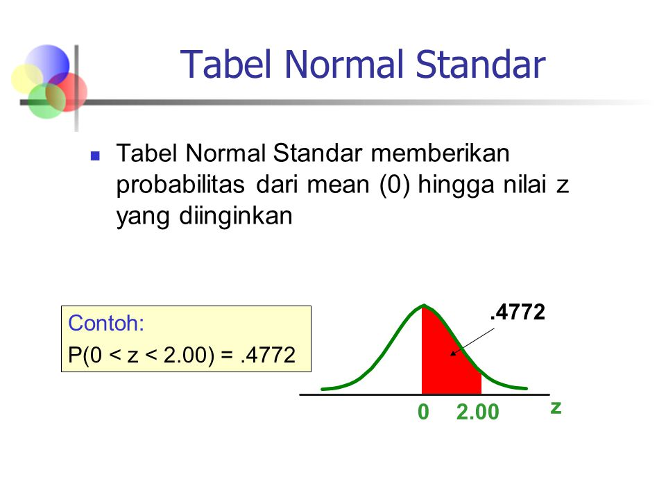 Tabel Normal Standar Tabel Normal Standar memberikan probabilitas dari mean (0) hingga nilai z yang diinginkan.