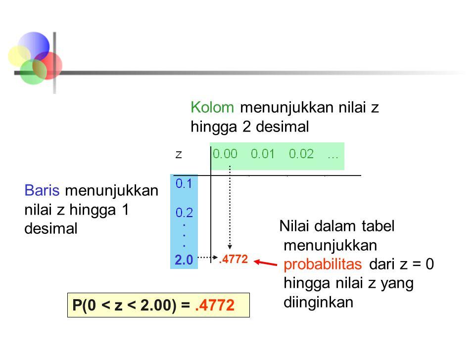Kolom menunjukkan nilai z hingga 2 desimal