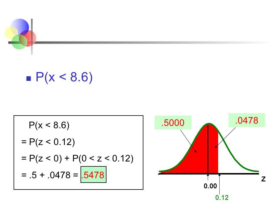 P(x < 8.6) .0478 .5000 P(x < 8.6) = P(z < 0.12)