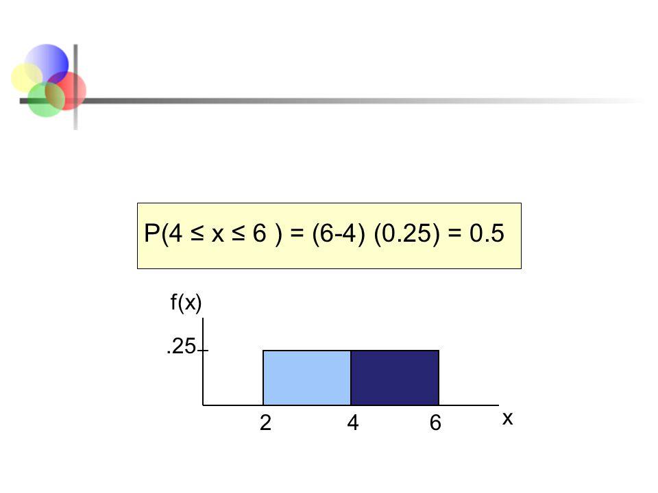 P(4 ≤ x ≤ 6 ) = (6-4) (0.25) = 0.5 f(x) .25 x 2 4 6