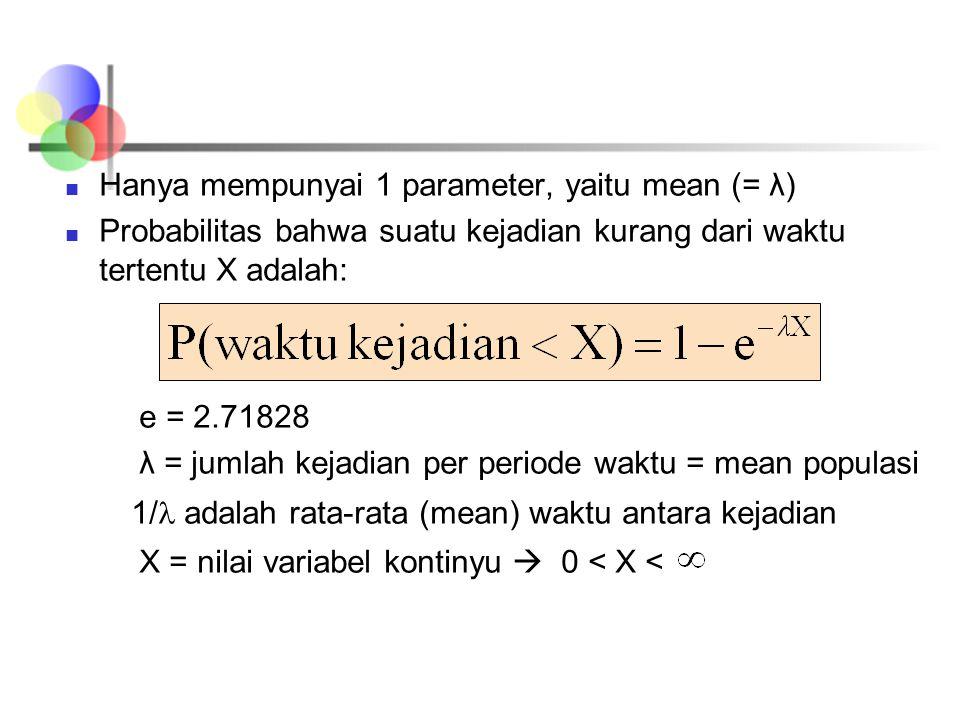 Hanya mempunyai 1 parameter, yaitu mean (= λ)