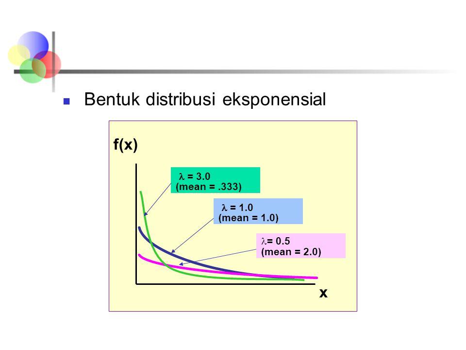 Bentuk distribusi eksponensial