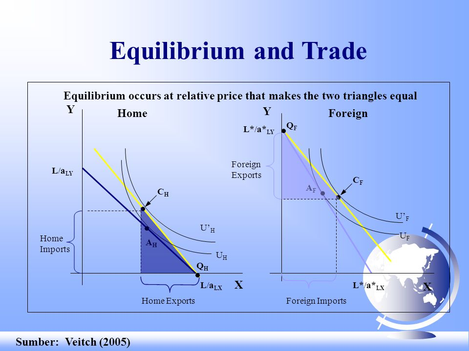 Equilibrium and Trade Equilibrium occurs at relative price that makes the two triangles equal. Y. Home.