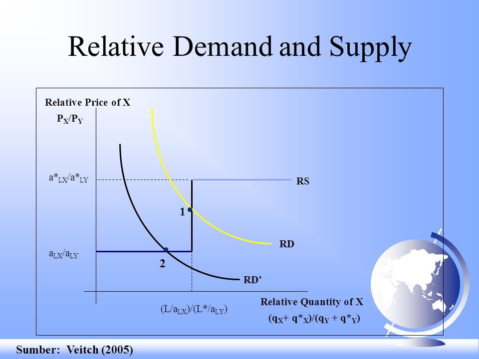 Relative Demand and Supply