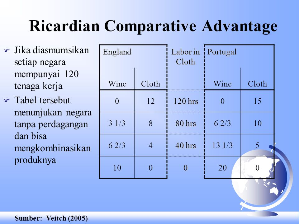 Ricardian Comparative Advantage