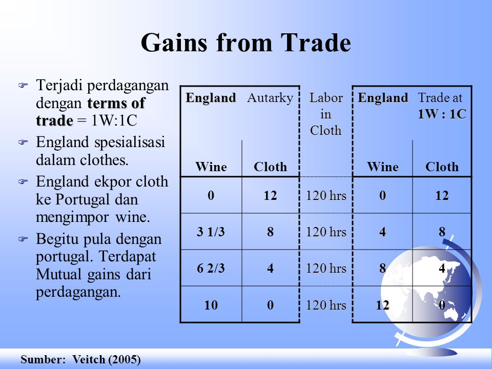 Gains from Trade Terjadi perdagangan dengan terms of trade = 1W:1C