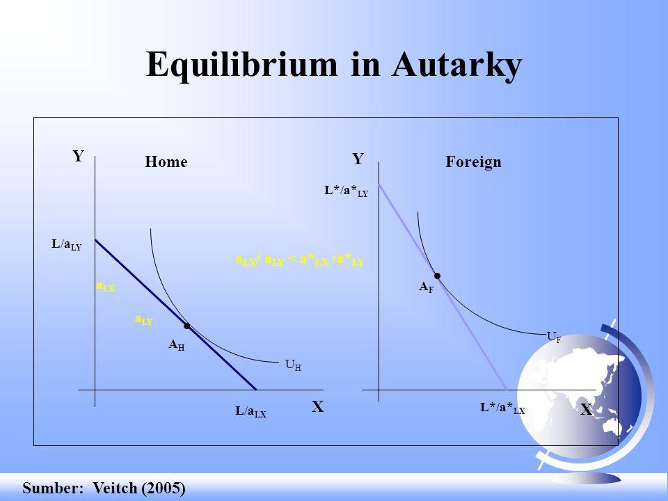 Equilibrium in Autarky