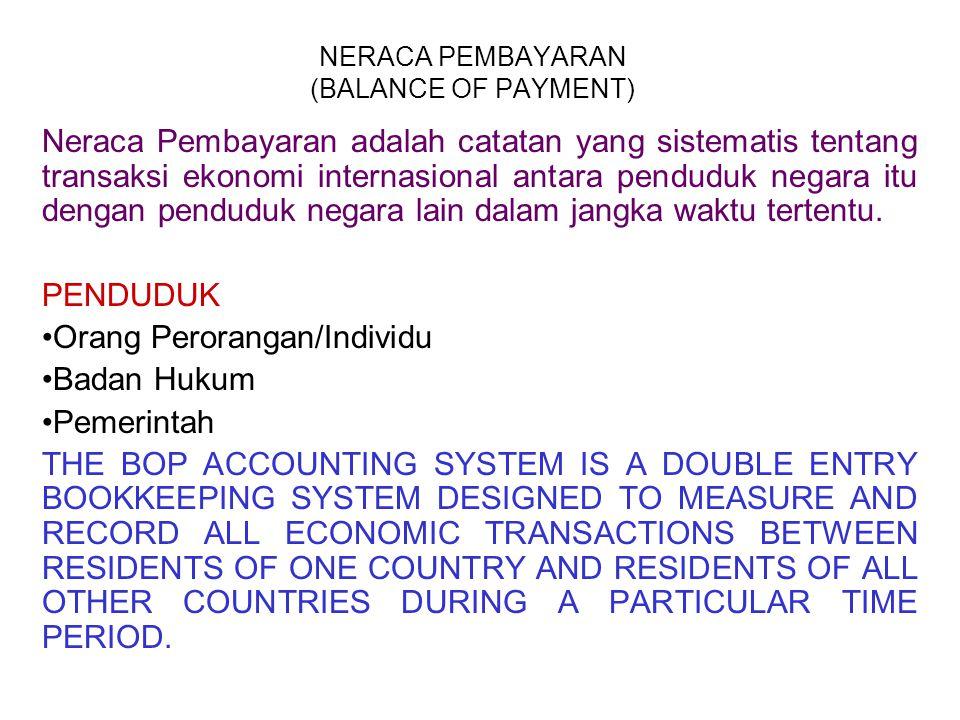NERACA PEMBAYARAN (BALANCE OF PAYMENT)