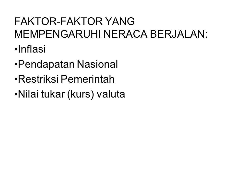 FAKTOR-FAKTOR YANG MEMPENGARUHI NERACA BERJALAN: