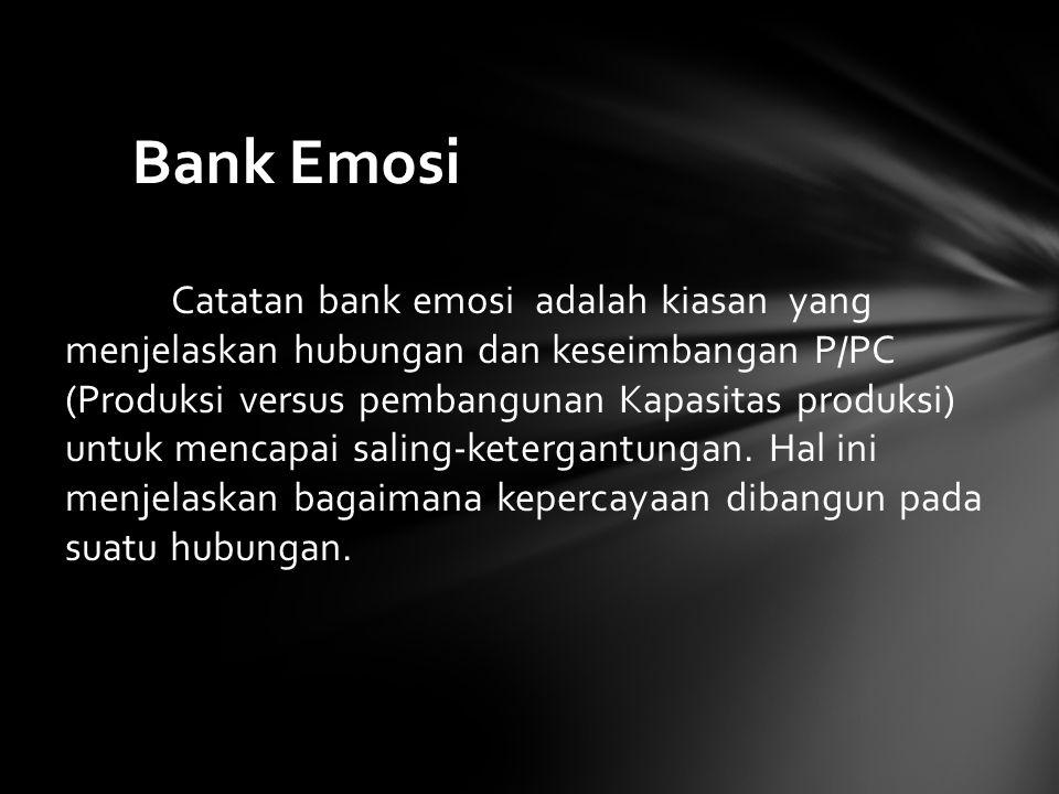 Bank Emosi