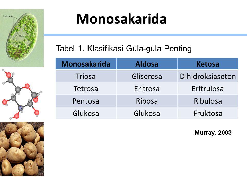 Monosakarida Tabel 1. Klasifikasi Gula-gula Penting Monosakarida