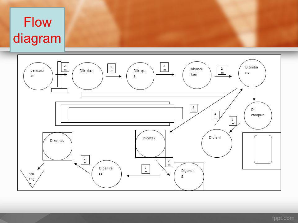 Flow diagram Dikukus Dikupa s Ditimba ng Dihancu rkan pencuci an