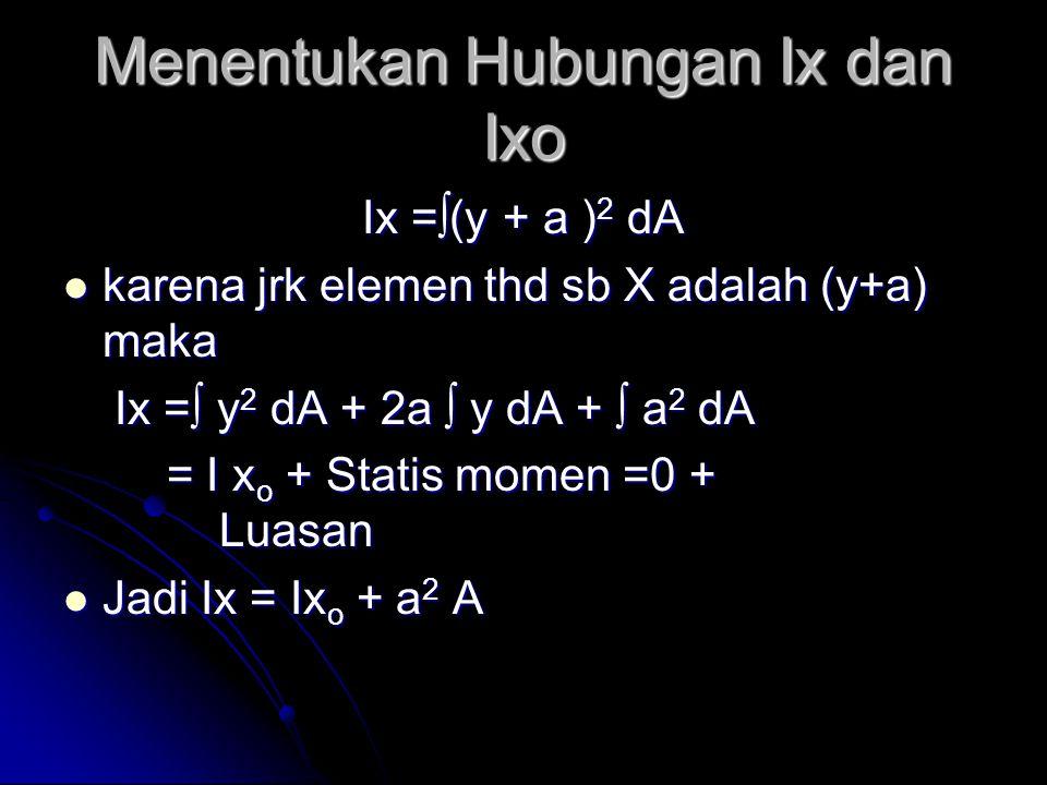 Menentukan Hubungan Ix dan Ixo