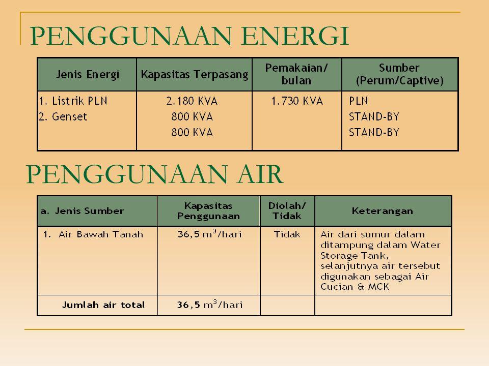 PENGGUNAAN ENERGI PENGGUNAAN AIR