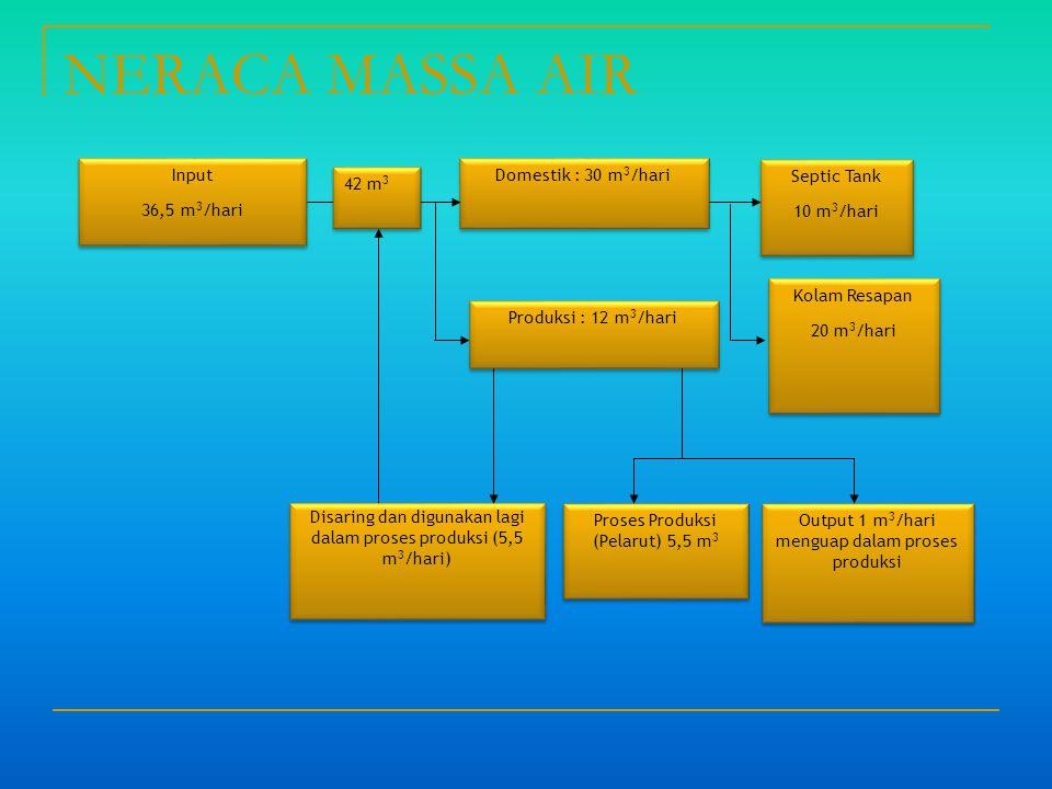 NERACA MASSA AIR Input 36,5 m3/hari Domestik : 30 m3/hari Septic Tank