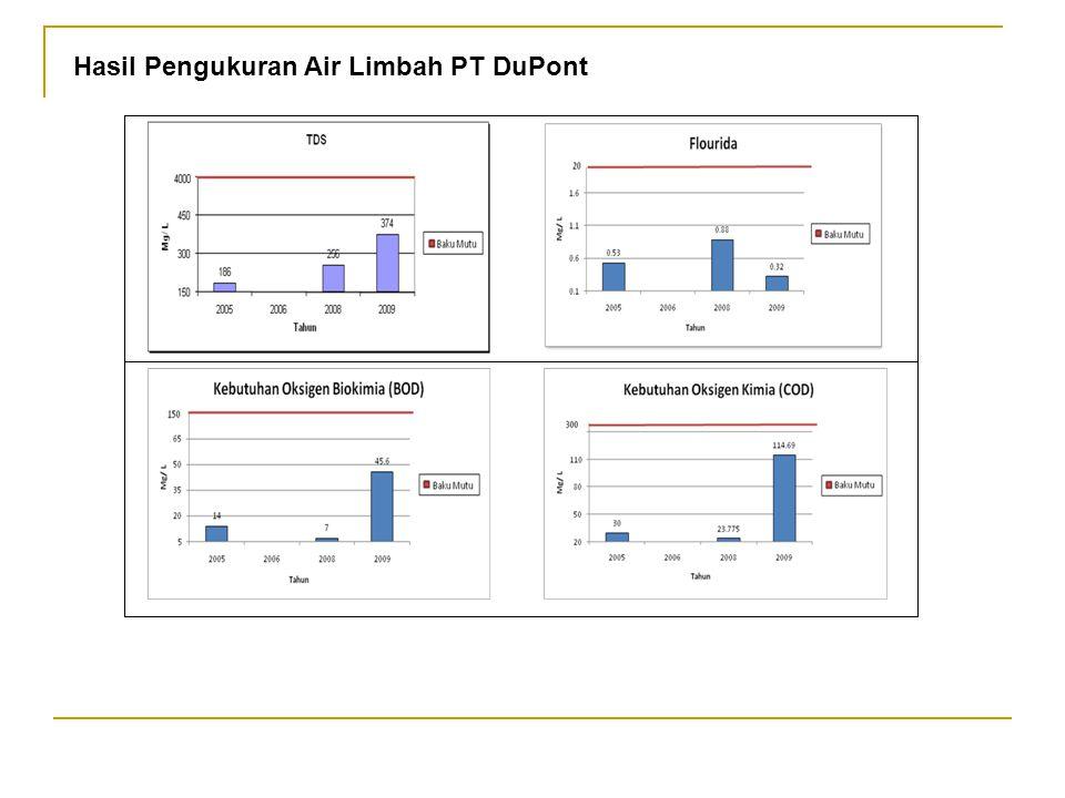 Hasil Pengukuran Air Limbah PT DuPont