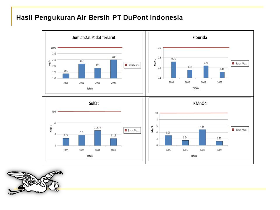 Hasil Pengukuran Air Bersih PT DuPont Indonesia