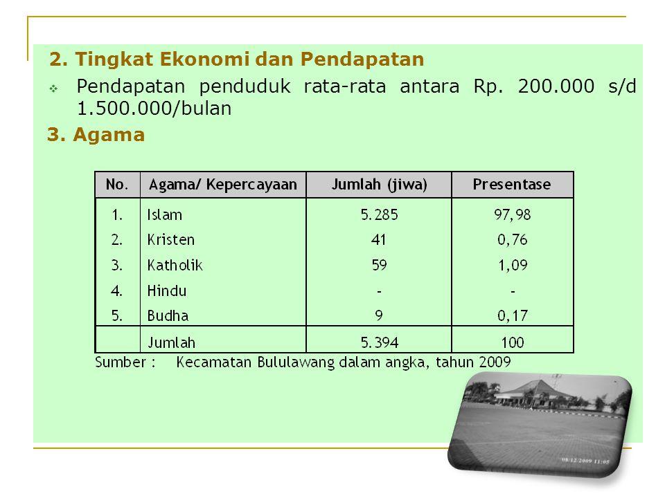 2. Tingkat Ekonomi dan Pendapatan