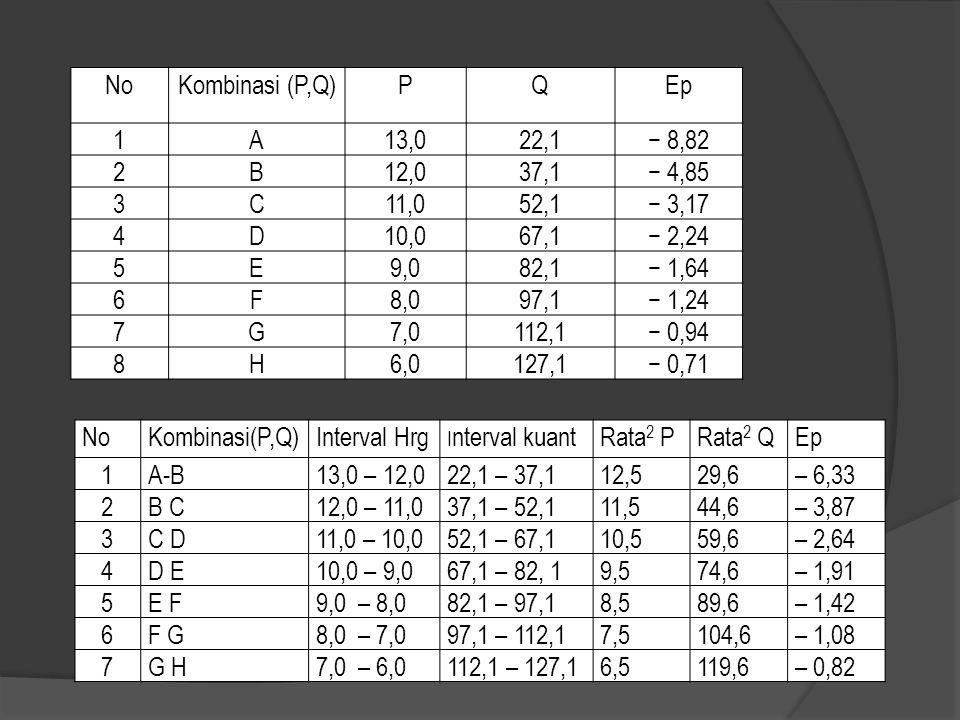 No Kombinasi (P,Q) P Q Ep 1 A 13,0 22,1 − 8,82 2 B 12,0 37,1 − 4,85 3