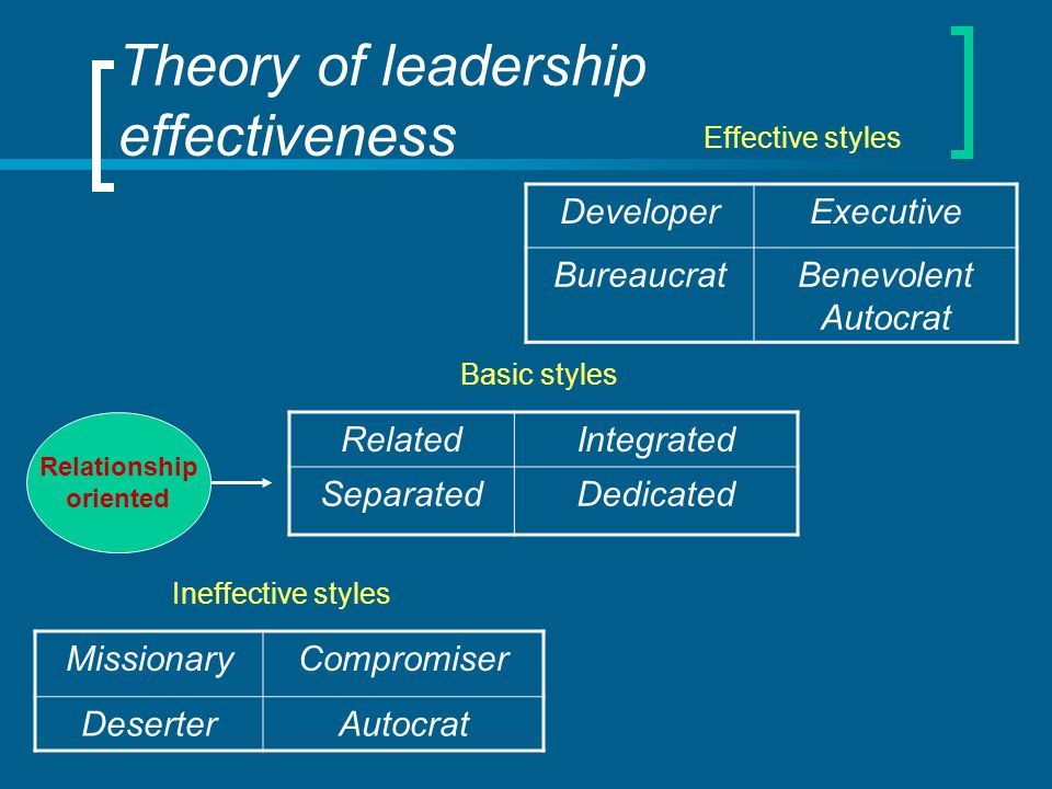Theory of leadership effectiveness