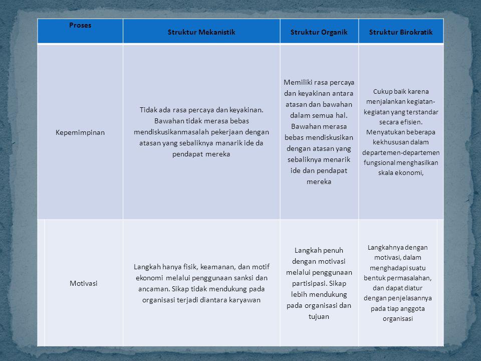 Proses Struktur Mekanistik Struktur Organik Struktur Birokratik