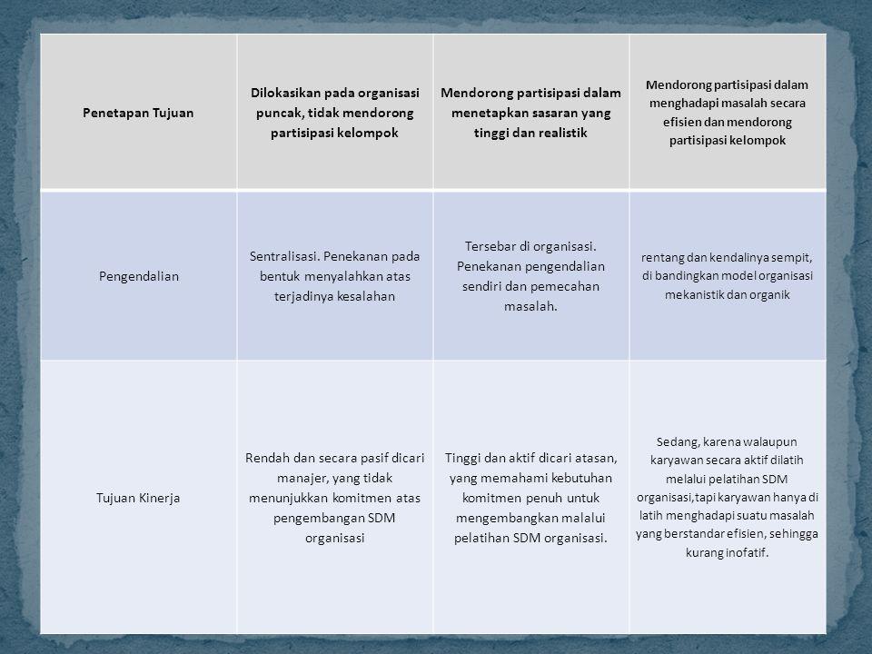 Penetapan Tujuan Dilokasikan pada organisasi puncak, tidak mendorong partisipasi kelompok.