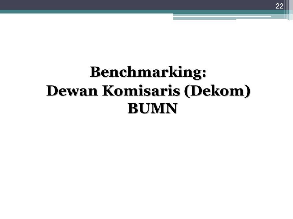 Benchmarking: Dewan Komisaris (Dekom) BUMN