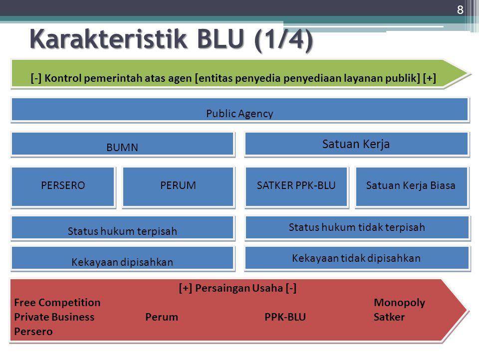 Karakteristik BLU (1/4) Satuan Kerja Status hukum tidak terpisah