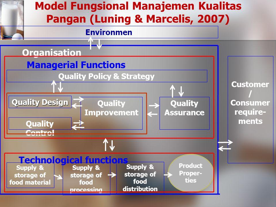 Model Fungsional Manajemen Kualitas Pangan (Luning & Marcelis, 2007)
