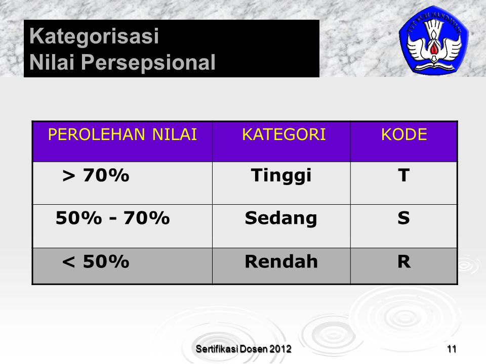 Kategorisasi Nilai Persepsional > 70% Tinggi T 50% - 70% Sedang S