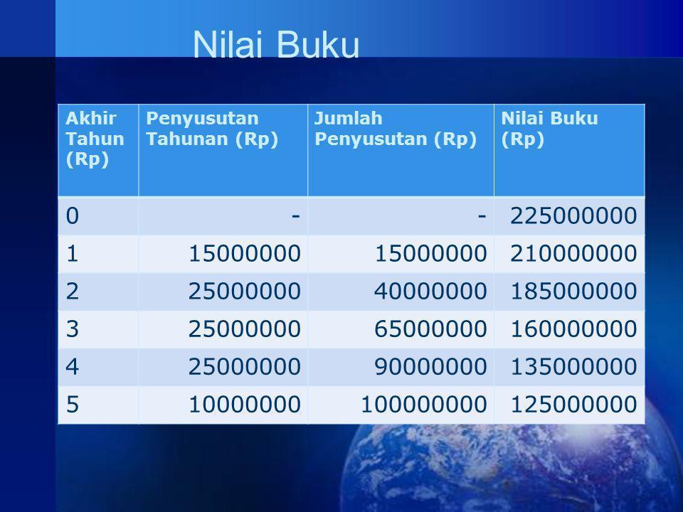 Nilai Buku Akhir Tahun (Rp) Penyusutan Tahunan (Rp) Jumlah Penyusutan (Rp) Nilai Buku (Rp) - 225000000.