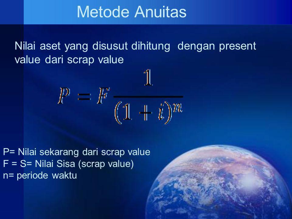 Metode Anuitas Nilai aset yang disusut dihitung dengan present value dari scrap value. P= Nilai sekarang dari scrap value.