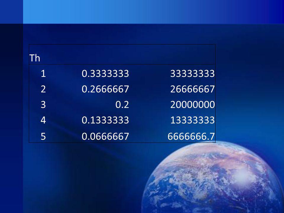 Th 1. 0.3333333. 33333333. 2. 0.2666667. 26666667. 3. 0.2. 20000000. 4. 0.1333333. 13333333.