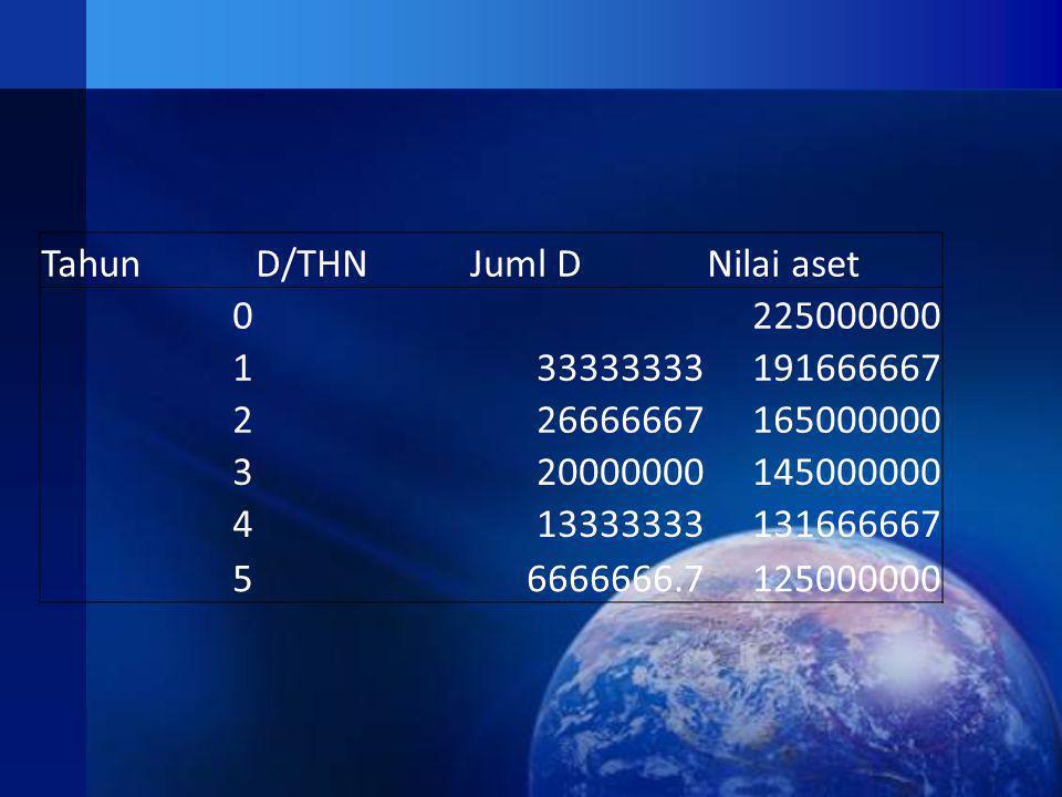Tahun D/THN. Juml D. Nilai aset. 225000000. 1. 33333333. 191666667. 2. 26666667. 165000000.