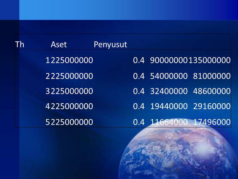 Th Aset. Penyusut. 1. 225000000. 0.4. 90000000. 135000000. 2. 54000000. 81000000. 3. 32400000.