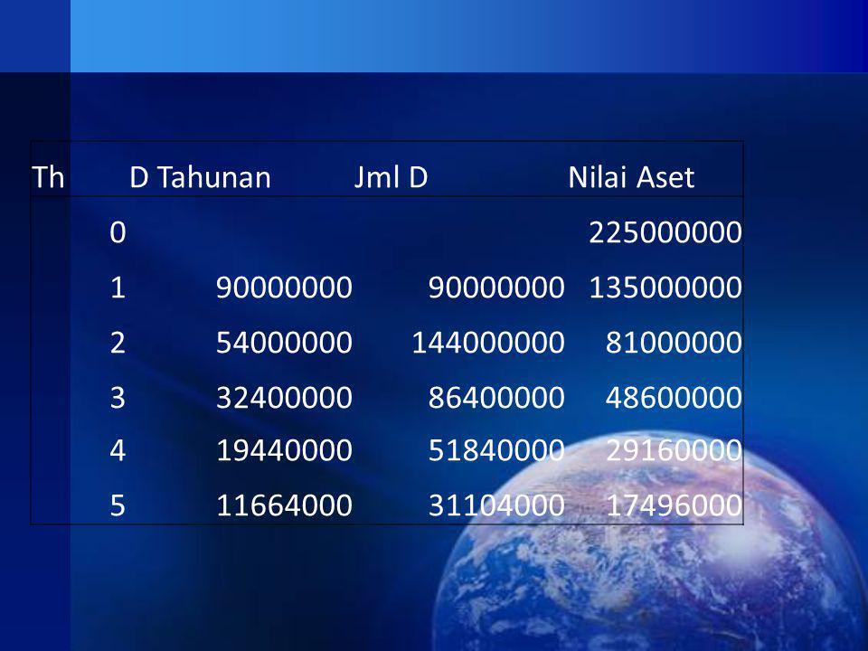 Th D Tahunan. Jml D. Nilai Aset. 225000000. 1. 90000000. 135000000. 2. 54000000. 144000000.