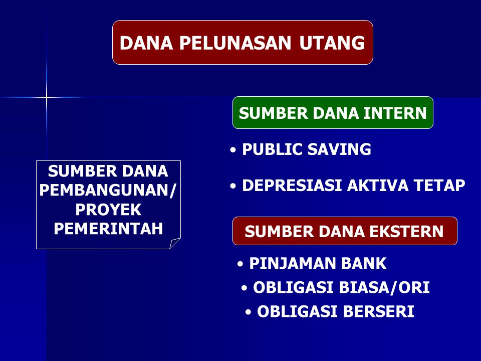 DANA PELUNASAN UTANG SUMBER DANA INTERN PUBLIC SAVING SUMBER DANA