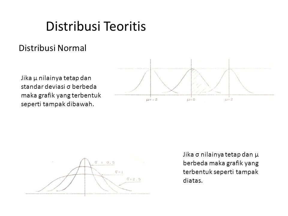 Distribusi Teoritis Distribusi Normal