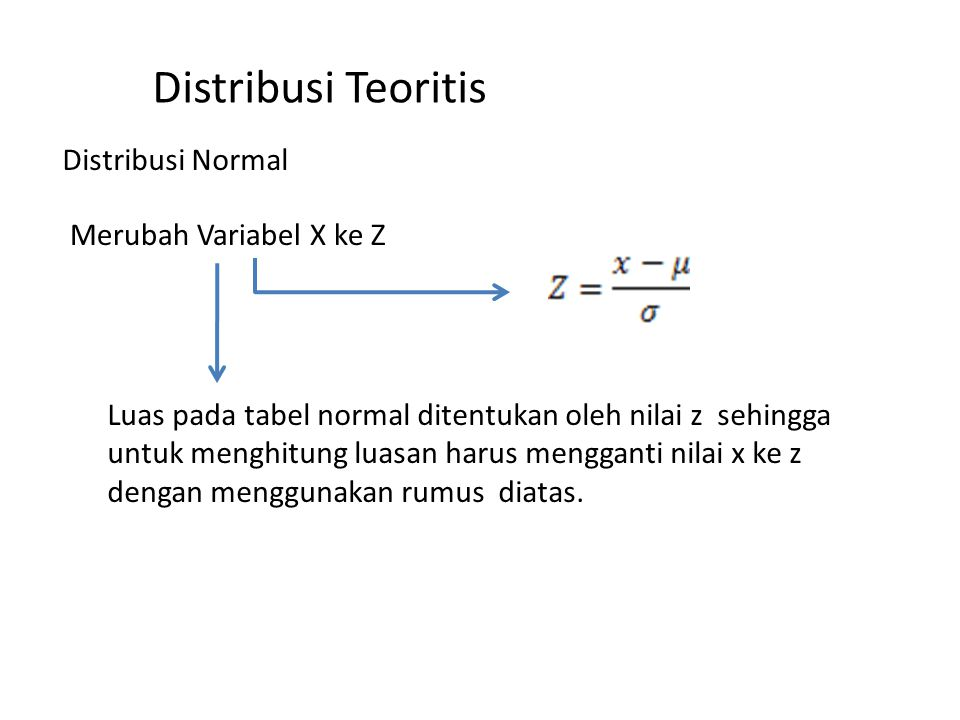 Distribusi Teoritis Distribusi Normal Merubah Variabel X ke Z