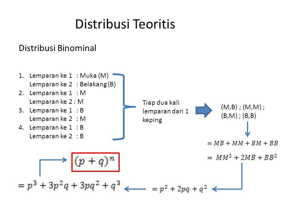 Distribusi Teoritis Distribusi Binominal Lemparan ke 1 : Muka (M)
