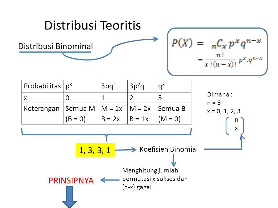 Distribusi Teoritis Distribusi Binominal 1, 3, 3, 1 PRINSIPNYA